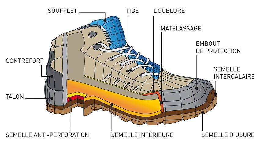 Comment-choisir-bonnes-chaussures-protection-image