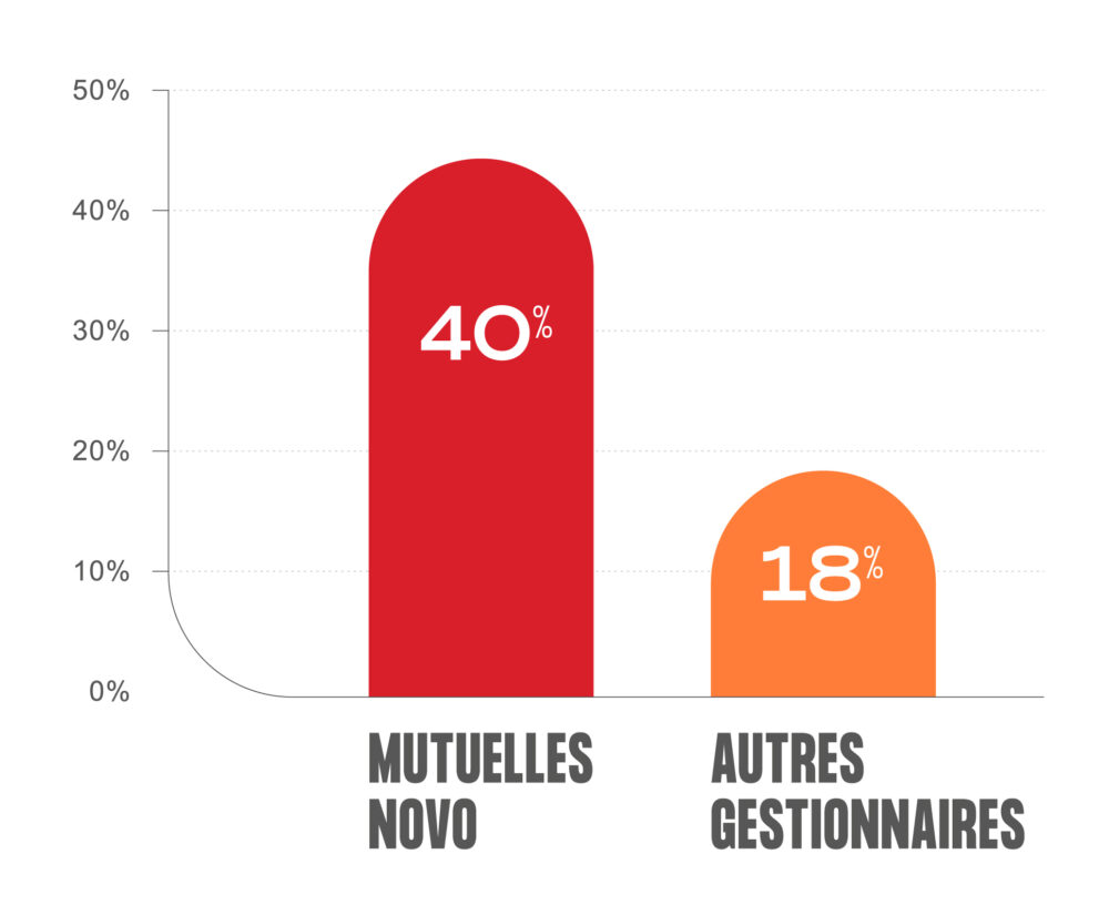 Graphique-regimes-SST-mutuelles-comparatif-Novo-competiteurs