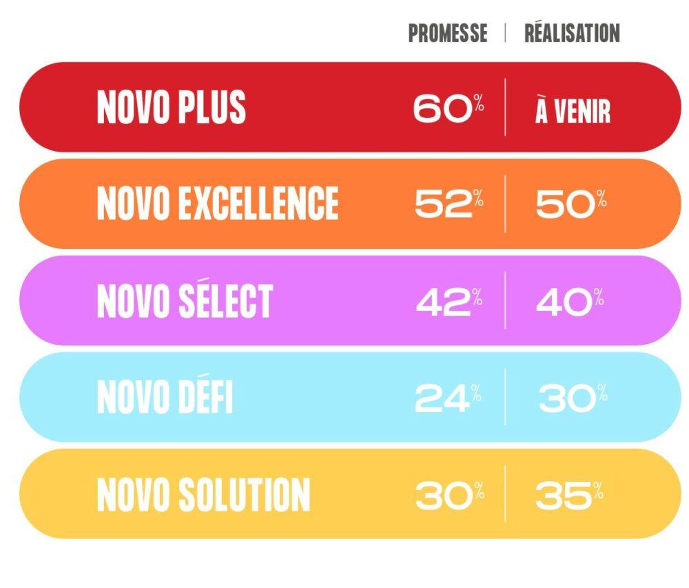 Graphique-regimes-SST-mutuelles-economies-Novo
